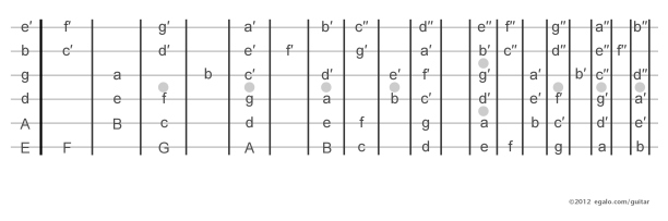 guitar-fretboard-notes-chart-page-0