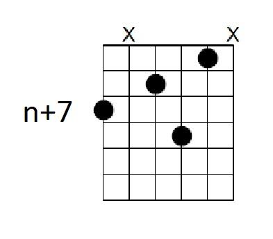 Chord Inversions Andrulians Blog