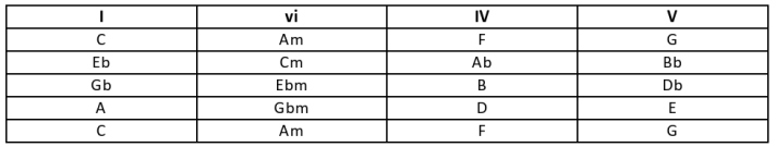 flat third modulation-page0001