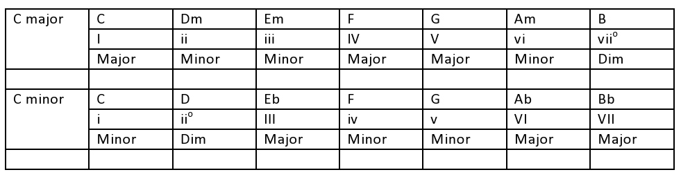 A new perspective on chord progressions – Andrulian\'s blog