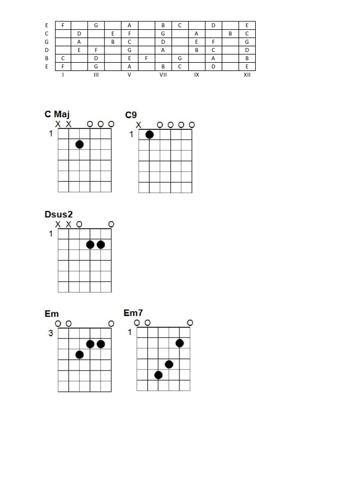 Guitar Open Tunings Cmaj79 Ebdgce Andrulians Blog